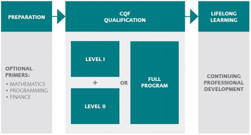 The CQF has been structured into three essential phases: Preparation (optional primers), the CQF Qualification (modules and electives) and Continuous Education (Lifelong Learning)