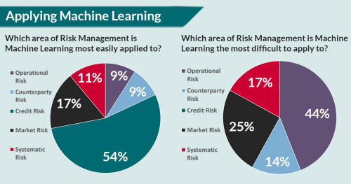Machine learning in financial services